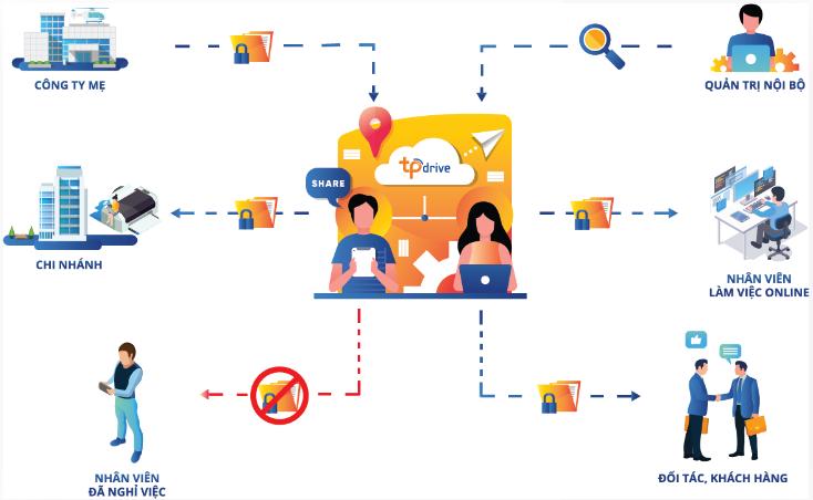 Đơn giản hoá bảo mật và kiểm soát tài liệu cho Doanh Nghiệp